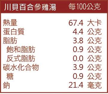 川貝百合參雞湯成份表