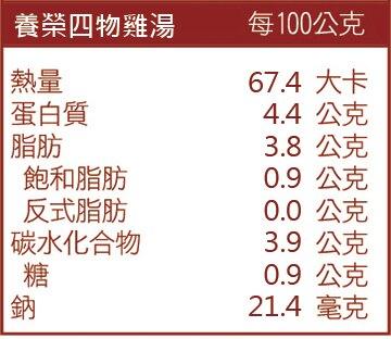 養榮四物雞湯成份表