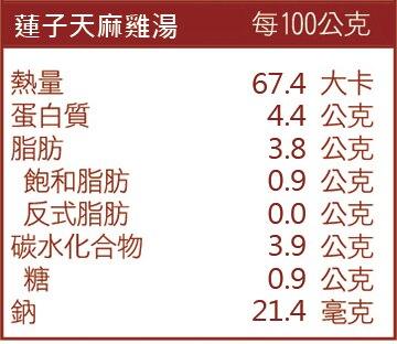 蓮子天麻雞湯成份表