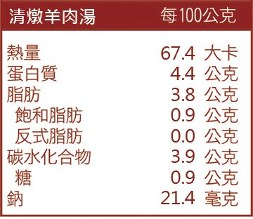清燉羊肉湯成份表